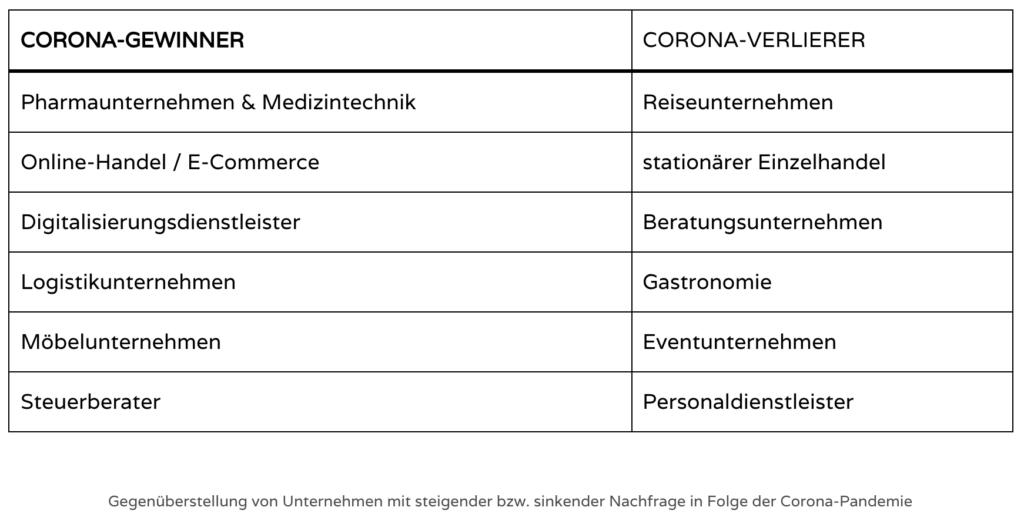Gegenüberstellung von Unternehmen mit steigender bzw. sinkender Nachfrage in Folge der Corona-Pandemie